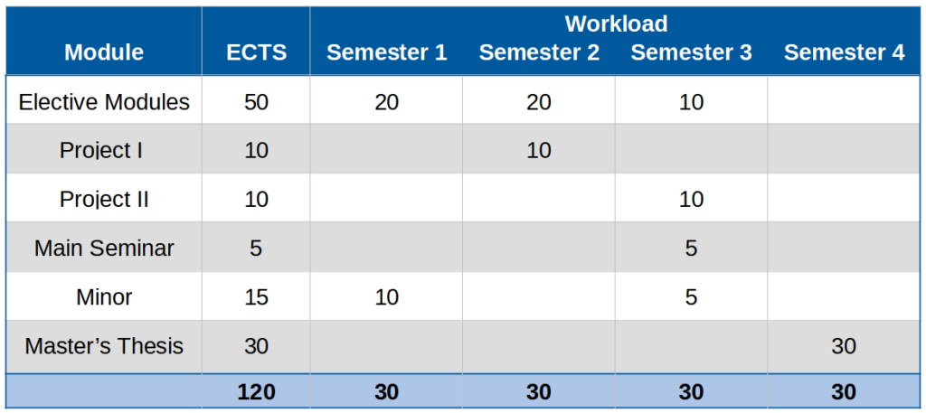 Suggested study progression for the AI master with 30 ECTS per semester